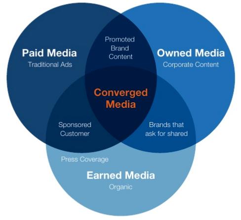media 3 types